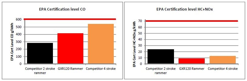 Tento článek pojednává o porovnání motorů pro vibrační pěchy, zda jsou lepší 2-taktní nebo 4-taktní motory.